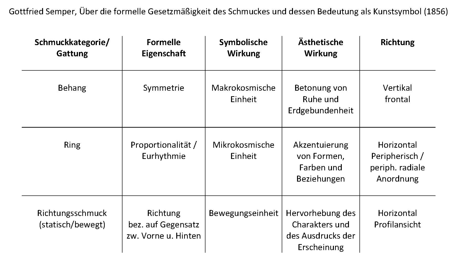 Wunderbar Der Menschliche Körper Tabelle Galerie - Anatomie Ideen ...